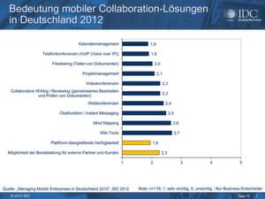 Moble Business-Collaboration-Tools umfassen ein breites Sprektrum von Anwendungsfällen – unwichtig ist keines davon.