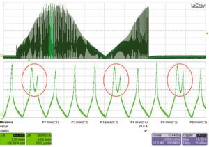 Bild 4: Strom durch die PFC-Drossel beim Anlauf. Im gedehnten Verlauf (unten) sieht man deutlich, dass ab 15 A die Drossel in Sättigung geht. Der Strom steigt bis auf 40 A. Der PFC-Transistor hat Schwierigkeiten, diesen großen Strom auszuschalten und schafft das nicht immer (rote Kreise). Die Schaltverluste sind so groß, dass der MOSFET kaputt gehen kann. Dies ist dann auch bei einer bestimmten Netzunterbrechung vorgekommen. (Bild: Markus Rehm