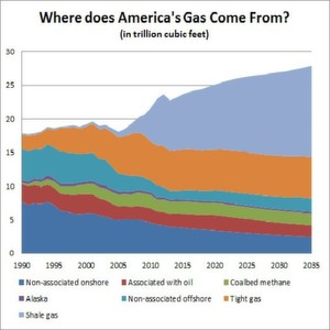 The US shale gas boom is about to take its toll on the country's butadiene industry.