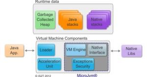 Die Funktionsblöcke der Java Virtual Machine für Mikrocontroller.