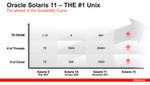 Abbildung 1: Nach Aussage von Oracle ist Solaris das Unix-Betriebssystem, das am besten skaliert.