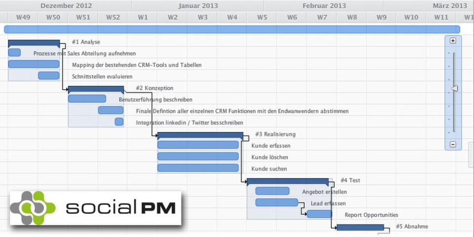 Kunden sollen Social PM rasch in Betrieb nehmen und per Gantt-Diagramm auch umfangreiche Projekte organisieren.