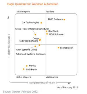 Das Gartner Magic Quadrant für Workload Automation aus dem Februar dieses Jahres sieht BMC mit seinen Tools an führender Position.
