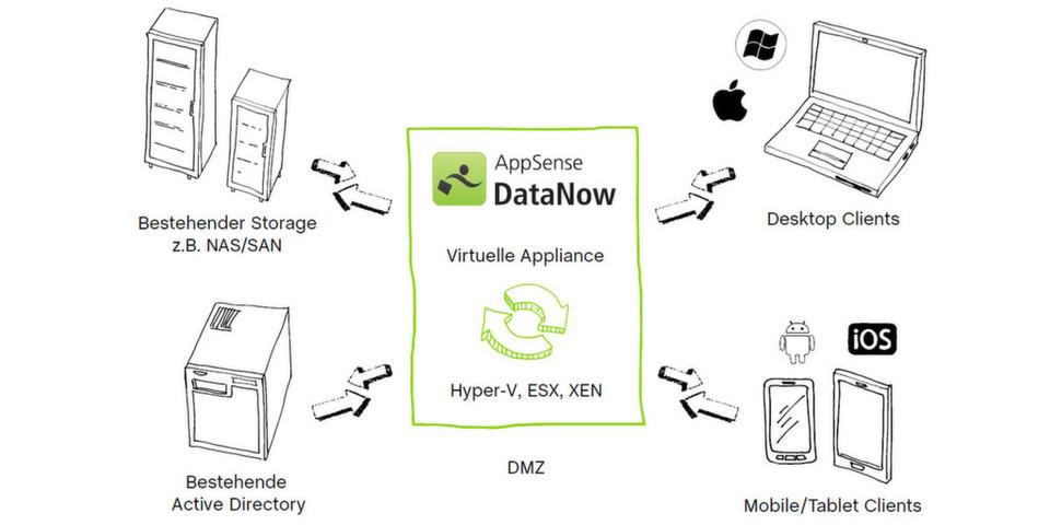 Anwender können auf unternehmenseigene Speicher zugreifen oder externe Dienste nutzen, darunter Dropbox, Microsoft SkyDrive, Google Drive und Citrix ShareFile.