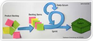 Überblick über den Scrum-Prozess: Der Sprint ist der eigentliche Entwicklungszyklus. Er kann zwischen einer Woche und einem Monat dauern. Am Ende jedes Sprints wird das Ergebnis zusammen mit dem Kunden beurteilt. Beim Daily-Scrum, einem täglichen kurzen Meeting, das im Stehen abgehalten wird, wird jedes Teammitglied auf den neuesten Stand gebracht.