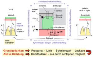 Die Grundelemente aller Dichtsysteme in allgemeiner Form: Je nach Lage der Symmetrieachse I - IV erhält man radial wirkende Kolben-, Stangen- und Wellendichtungen oder axial wirkende Stirnflächendichtungen.