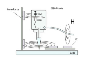 Bild 1: Angriff des schnellen transienten magnetischen Feldes H der ESD-Pistole auf Flachbaugruppen