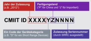 Für Geräte mit Funksender: RTA-Label mit CMIIT-ID