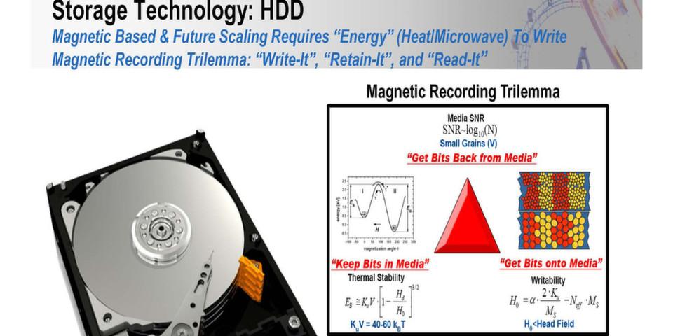 """Mit Einführung der Perpendicular-Recording-Technik gelang es den Festplattenherstellern einmal mehr das """"Gesetz"""" umzusetzen, wonach sich alle zwei Generationen die Anzahl der Bits verdoppelt. Aktuell muss die HD-Industrie jedoch das """"Trilemma"""" aus Wärmelabilität, kleineren Magnetkörnern und Langzeitlesbarkeit überwinden. Erst mit der Umstellung auf Hartmagnete kombiniert mit einer bitpunktgenauen Hitzequelle bekommt das alte """"Gesetz"""" wieder neue Gültigkeit."""