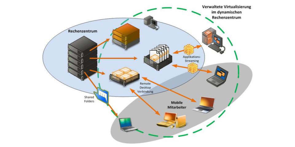 Virtualisierung ist in Wirklichkeit ein sehr vielschichtiger Prozess von der einfachen Anwendung bis hin zu dynamischer IT.