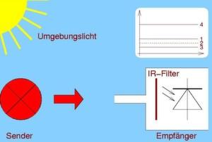Bild 1: Schematische Darstellung der Lichtschrankenproblematik