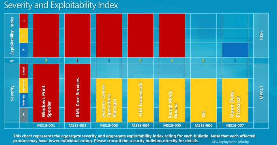 Im Januar 2013 sollte das Sicherheitsupdate MS13-002 ganz oben auf der Prioritätenliste stehen.