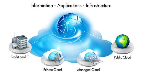 Kleinen und mittleren Unternehmen können jetzt kostengünstige SAP-Services über eine Converged Cloud von HP beziehen, die FIS-ASP hostet.