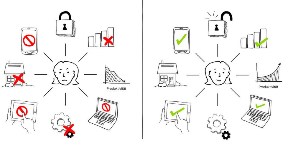 Mobiler Datenzugriff aus der Perspektive des Anwenders: links die Realität und rechts die Wunschvorstellung von Usern.