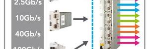 OTN-Switching und WDM-Datenübertragung in Kombination