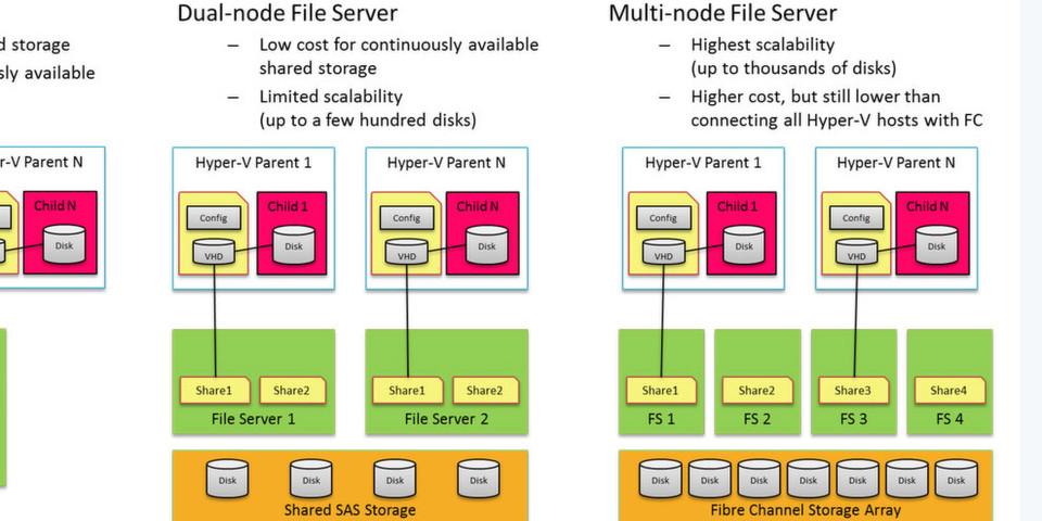 Beispielkonfigurationen, die aufzeigen, dass sich nun neben dem einfachen Netzwerk-Share auch hochverfügbare Multi-Knoten Fileserver mit den neuesten Versionen von NFS und SMB aufbauen lassen.