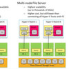 NFS und SMB werden fit gemacht für Scale-Out Storage
