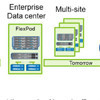 Neue Märkte für Converged Systeme: Niederlassungen, Rechenzentrum und öffentliche Cloud