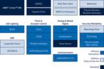 Bild 1: Infineons XMC1000-MCUs mit ARM Cortex-M0-Prozessorkern bieten 32-Bit-Performance mit neuen Funktionsmerkmalen wie einem Modul zur LED-Ansteuerung