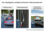 Am häufigsten erlebte kritische Fahrsituationen: Täglich kommt es zu kritischen Situationen im Straßenverkehr. Einer von Bosch durchgeführten Umfrage zufolge mussten beispielsweise 70 Prozent der Befragten innerhalb des vergangenen Jahres eine Notbremsung durchführen.