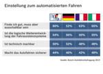 Einstellung zum automatisierten Fahren: Autofahrer stehen Neuerungen aufgeschlossen gegenüber. Einer von Bosch durchgeführten Umfrage zufolge kann sich bereits die Hälfte von ihnen vorstellen, dass ein vollautomatisiertes Fahren technisch machbar sein wird. 60 Prozent aller Befragten befürworten eine entsprechende Technik, sofern sie abschaltbar ist.