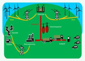 Die NOW-Studie 'Integration von Wind-Wasserstoff-Systemen in das Energiesystem' untersucht den Beitrag, den Wasserstoff zum Gelingen der Energiewende aus technischer und wirtschaftlicher Sicht leisten kann