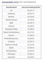 Einstiegsgehalt Chemiker 2012 nach Bundesland: Chemiker in den neuen Bundesländern schneiden gemäß einer Statistik von Gehalt.de mit durchschnittlich bis zu 14.800 Euro weniger Jahreseinkommen deutlich schlechter ab.