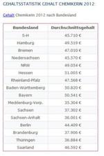 Gehalt Chemikerinnen mit Berufserfahrung 2012 nach Bundesland: Chemikerinnen verdienen im Durchschnitt jährlich etwa 27 % weniger als ihre männlichen Kollegen, unabhängig vom Bundesland.