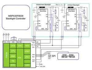 Bild 1: der Mikrocontroller MSP430F6638 eignet sich für die Backlight-Display-Regelung