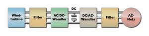 Leistungsumwandlung in Windkraftanlagen: Der Wechselrichter erzeugt einen hochwertigen sinusförmigen Wechselstrom für die gewünschte Netzspannung, oft wird auch ein AC-Filter am Ausgang des Wechselrichters installiert