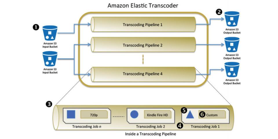 Anwender des Amazon Elastic Transcoders organisieren ihre Kodierungsjobs in Pipes.