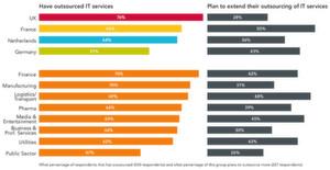 IT-Outsourcing ist weit verbreitet, aber kommen dann im nächsten Schritt Managed und danach Cloud-Services?