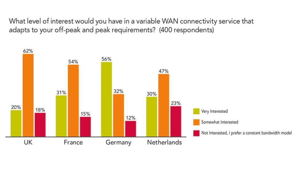 Neun von zehn deutschen Unternehmen interessieren sich für den Einsatz von Network-as-a-Service (NaaS), um sich damit sowohl für den steigenden Bandbreitenbedarf zu rüsten als auch IT-Kosten zu reduzieren