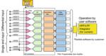 Bild 2: Analoges Frontend des RX21A von Renesas