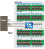 Bild 1: 16-GByte-RDIMM-Architektur mit DDR3-Register