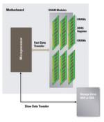 Bild 2: Flussdiagramm für CPU-zu-Speicher- und Speicher-Laufwerk-Transaktionen