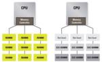 Bild 3: Speicherkanalnutzung mit RDIMMs und ECC UDIMMs