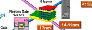 Halbleiterhersteller entdecken die vierte Dimension