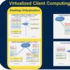 Client -Virtualisierung in Deutschland weiter auf Wachstumskurs