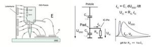 Bild 1: Angriff des schnellen transienten elektrischen Felds E der ESD-Pistole auf Flachbaugruppen (links) und Ersatzschaltbild der elektrischen Einkopplung in IC. Am IC-Pin entsteht der differenzierte Spannungsverlauf der Pistolenspannung (rechts)