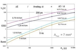 Bild 2: Elektrische Feldeinkopplung in GPIO-Leitungen uund -Pad. Die Einkopplung erzeugt die Spannung UIC am GPIO. Dabei ist RIC der Pull- oder Treiberwiderstand am GPIO. Die Kurven wurden messtechnisch ermittelt.