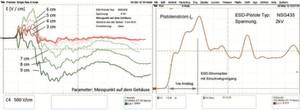 Bild 4: Elektrische Feldstärke von Pistole 2 im Bereich der Pistolenspitze (links) und Zeitverlauf der erste Entladestromspitze des Stromes von Pistole 2 (rechts)