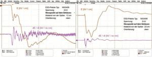 """Bild 7: Messung der elektrischen Feldstärke auf Pistole 2 am ersten Messpunkt """"Maximales dE / dt"""" (links) und Messung der elektrischen Feldstärke auf Pistole 2 am zweiten Messpunkt """"Maximales E"""" (rechts)"""