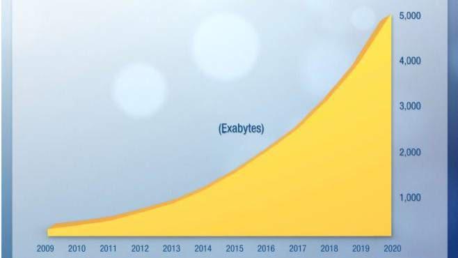 Das Datenvolumen in Westeuropa schwillt bis 2020 auf fünf Zetabyte an - ein durchschnittliches Wachstum von 30 Prozent pro Jahr.