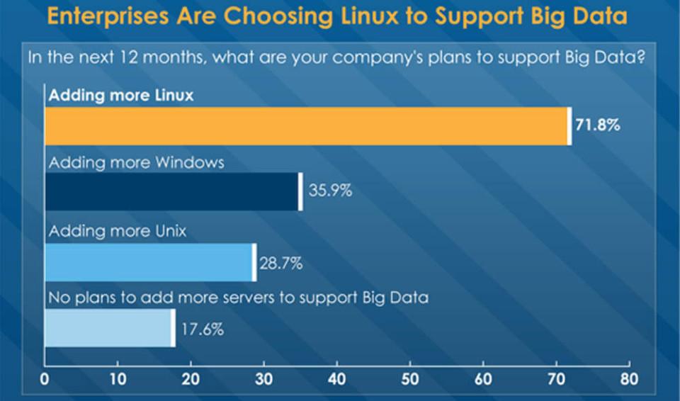 Open Source Software gilt nicht nur Vereinzelten als Grundlage für Big Dta und Cloud Computing.