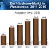 Der westeuropäische Hardware-Markt erstarkt