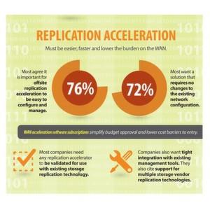 Rund drei Viertel der Unternehmen wünschen Datenbeschleunigungslösungen, die sich ohne Änderungen am Netzwerk einfach konfigurieren und verwalten lassen.