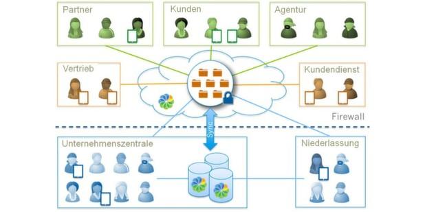 Alfresco wird den Ansatz der hybriden Lösung auf der CeBIT eingehend erläutern.
