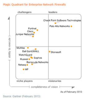 Offenbar teilen Gartner-Analysten die positive Einschätzung des Splunk-Managers Bill Gaylord von Palo Alto Networks.