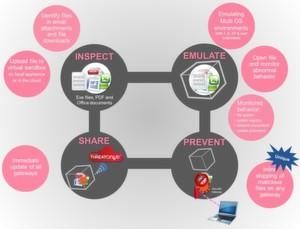 Check Points Threat Emulation Lösung untersucht EXE-Dateien, PDF- und Office-Dokumente und öffnet verdächtige Datein in einer Sandbox.Dort kann das Verhalten der Dateien im Bezug auf Dateisystem, Registry, Systemprozesse und Netzwerkverbindungen unter verschiedenen Betriebssystemen beobachtet werden.Erkennt die Lösugn schädliches Verhalten stoppt sie die Auslieferung der Datei noch am Gateway und informiert über den Threatcloud-Service alle anderen Check Point Kunden über die neu entdeckte Malware.